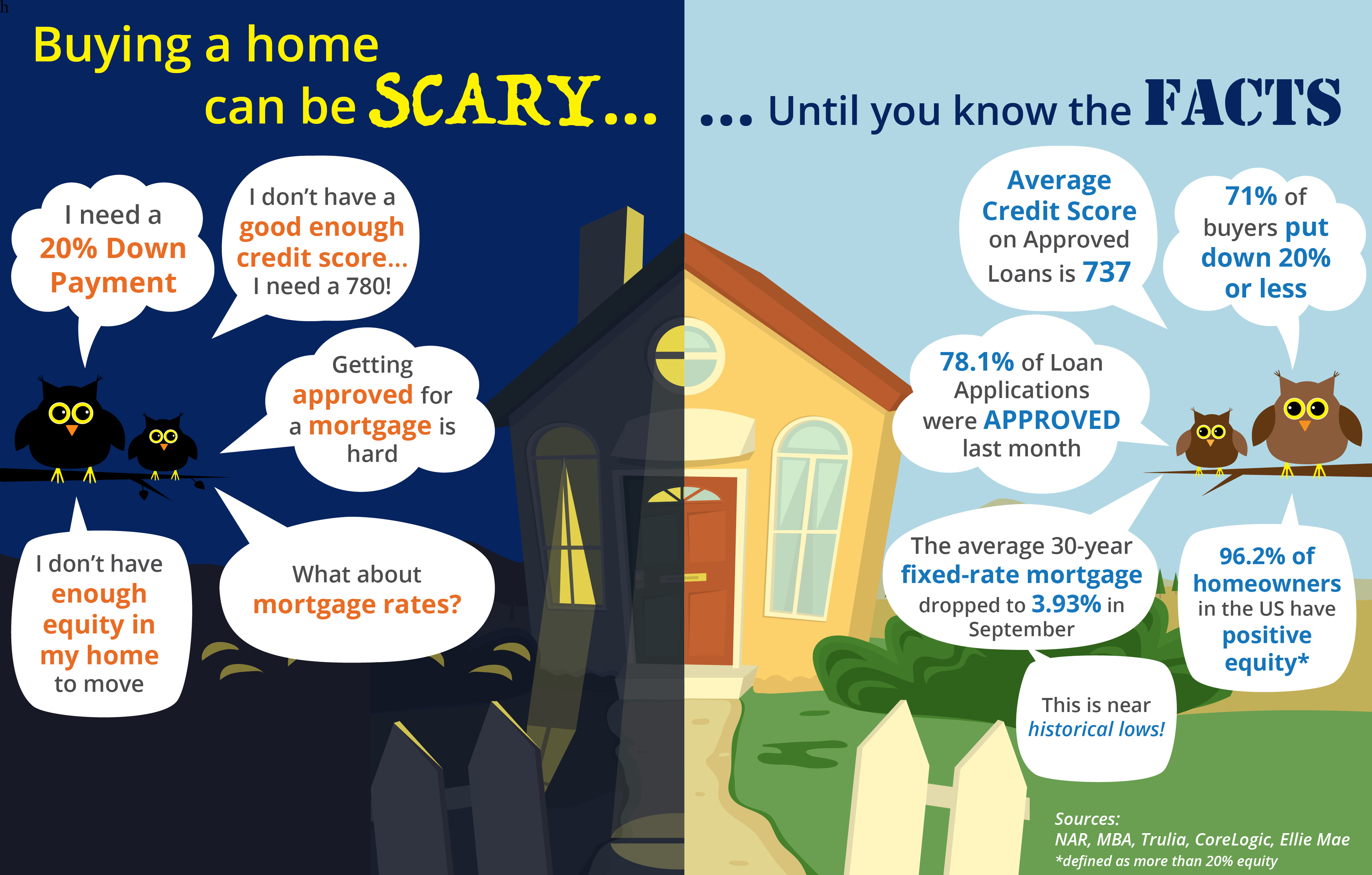 Buying a home can be SCARY…Until you know the FACTS [INFOGRAPHIC] | MyKCM